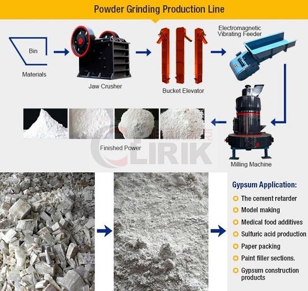 gypsum process of gypsum processing plant