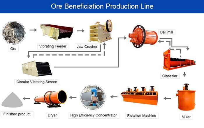 Copper ore dressing, crushing and grinding production line
